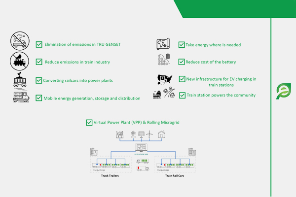 Ecolution, Advantages of Our Products